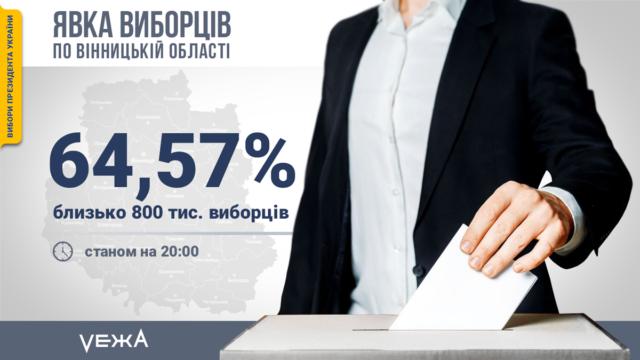 ЦВК оприлюднила дані по явці виборців на Вінниччині на момент закриття дільниць
