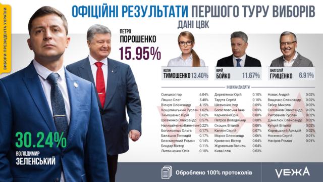 ЦВК обробила 100% протоколів: на Вінниччині Зеленський мінімально випередив Порошенка. ГРАФІКА