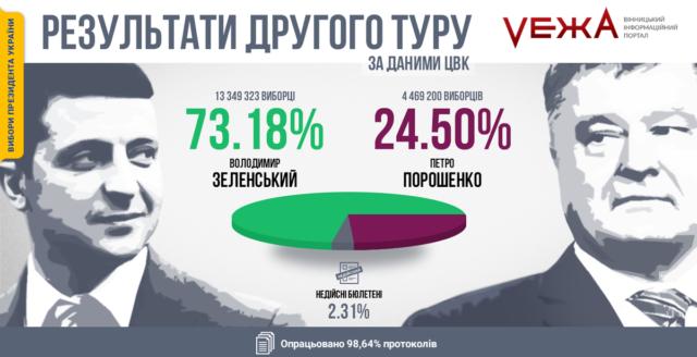 Зеленський випередив Порошенка майже втричі: свіжі дані ЦВК. ГРАФІКА