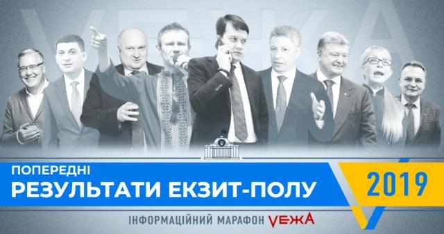 Перші результати національного екзіт-полу: до парламенту потрапляють п'ять партій