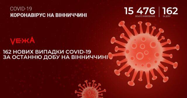 На Вінниччині за добу виявили 162 нових випадки COVID-19