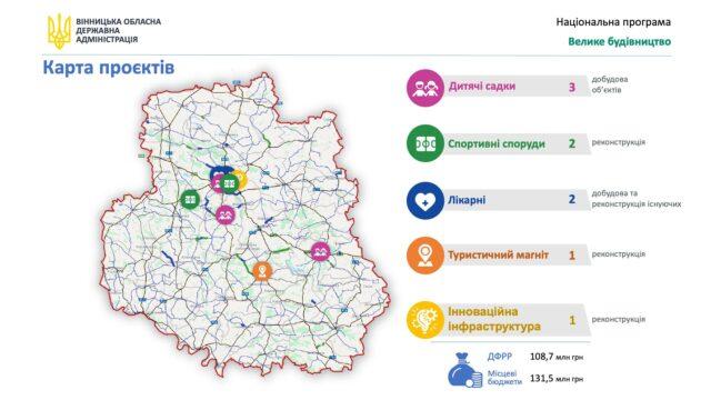 """Дитсадки, лікарні і палац """"Потоцького"""": 13 проектів Вінниччини, які може профінансувати ДФРР"""