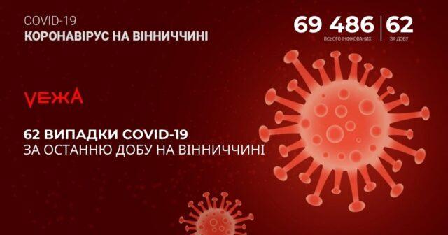 На Вінниччині за добу виявили 62 випадки COVID-19