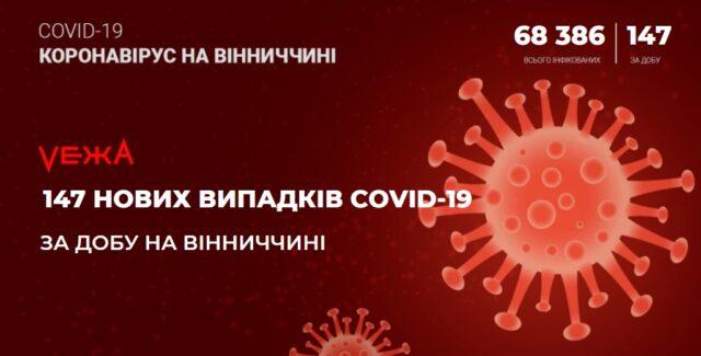 На Вінниччині виявили 147 випадків COVID-19 за добу