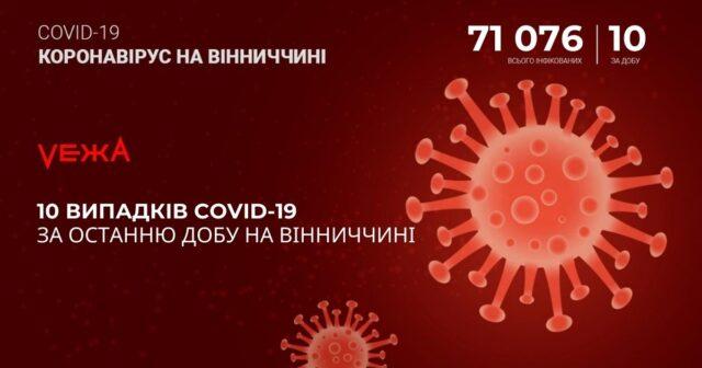 На Вінниччині за добу виявили 10 випадків COVID-19
