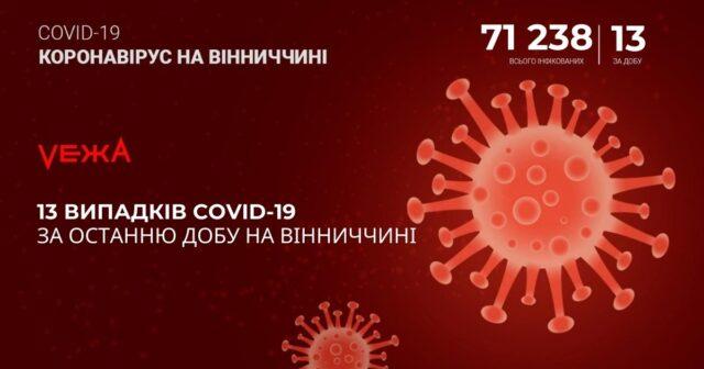 На Вінниччині за добу виявили 13 випадків COVID-19