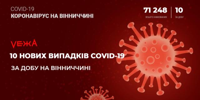 На Вінниччині за добу виявили 10 нових випадків COVID-19