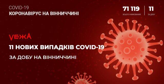 На Вінниччині за добу виявили 11 нових випадків COVID-19