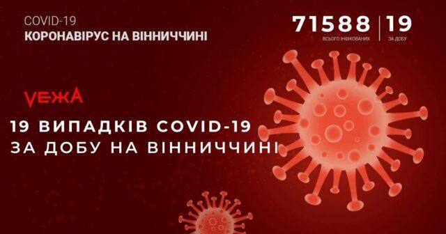 На Вінниччині за добу виявили 19 випадків COVID-19