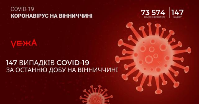 На Вінниччині за добу виявили 147 нових випадків COVID-19